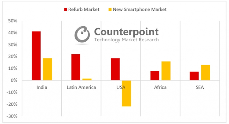 Рынок восстановленных смартфонов растёт быстрее рынка новых