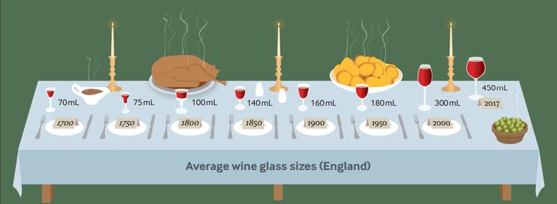 Ученые: объем винного бокала вырос в 7 раз за 300 лет