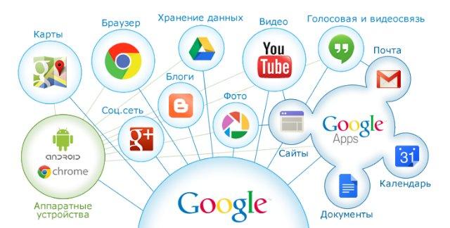 Популярные поисковые системы