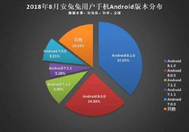 Названы главные тренды 2018 году на рынке Android-смартфонов