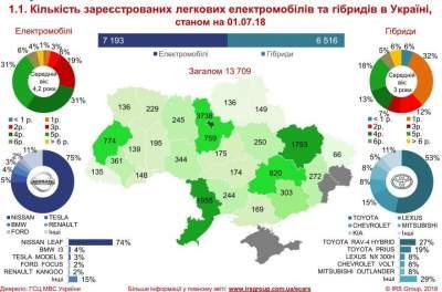 Что покупают украинцы: гибриды или электромобили