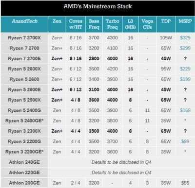 AMD представила четыре процессора Ryzen 2000-й серии