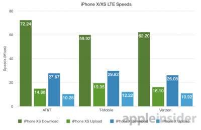 iPhone стали работать быстрее