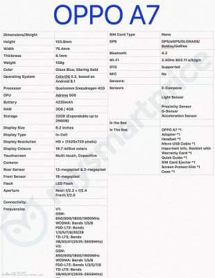 Стали известны характеристики нового смартфона Oppo A7