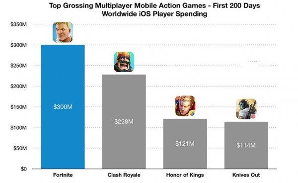 Мобильный Fortnite заработал 300 млн с момента выпуска