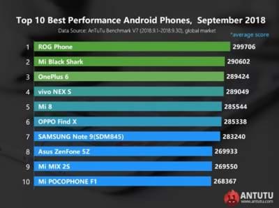 Опубликован актуальный рейтинг мощнейших в мире смартфонов
