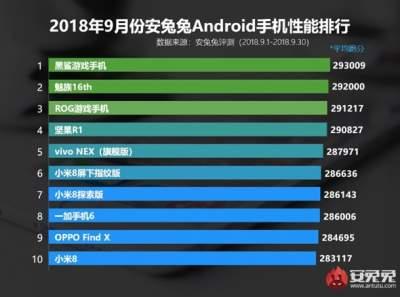 ТОП-10 мощнейших смартфонов месяца