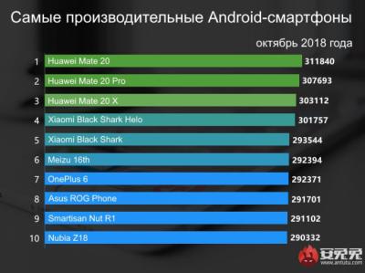 Названы самые мощные смартфоны октября