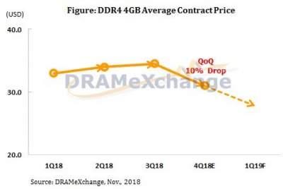 Цены на оперативную память начинают идти вниз