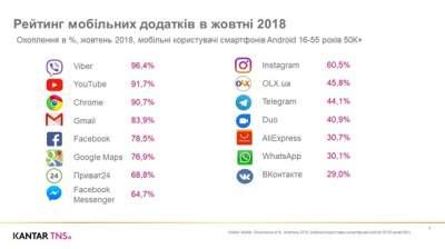 Определены самые популярные приложения среди украинцев в октябре