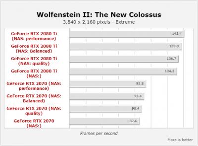 Появились тесты технологии Nvidia Adaptive Shading в Wolfenstein II