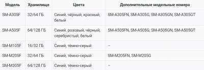Опубликованы первые данные о новых смартфонах Samsung Galaxy A и Galaxy M