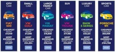 Названы страны с самыми бюджетными ценами на машины