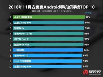 10 смартфонов, собравших больше всего