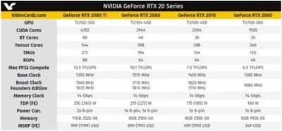 Опубликованы официальные характеристики видеокарты GeForce RTX 2060