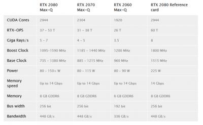Стали известны спецификации мобильных видеокарт GeForce RTX Max-Q