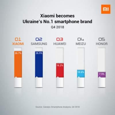 Xiaomi стала лидером на рынке смартфонов Украины
