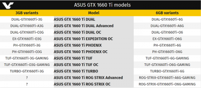 ASUS готовит видеокарты GeForce GTX 1660 Ti