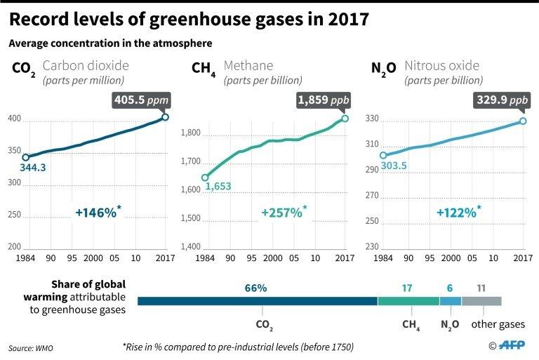 Содержание парниковых газов в атмосфере побило рекорд