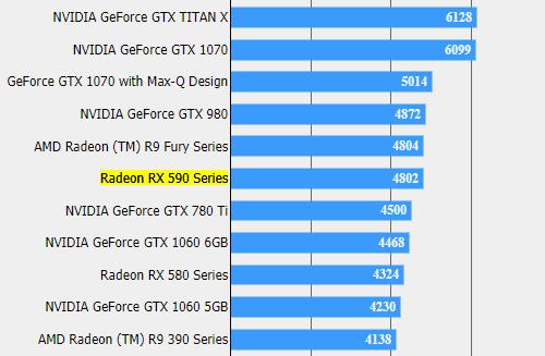 Radeon RX 590 демонстрирует неплохую форму в Final Fantasy XV
