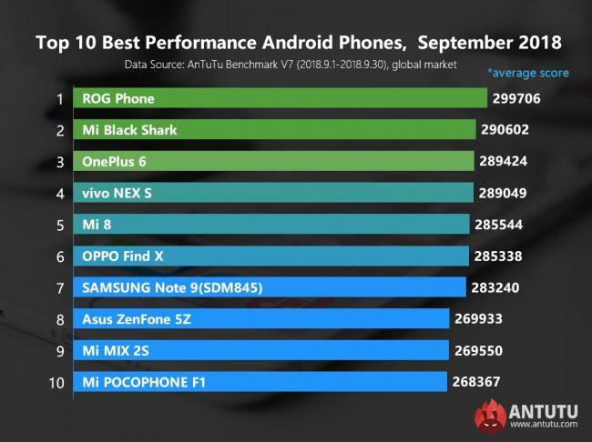Эксперты назвали лучшие смартфоны сентября