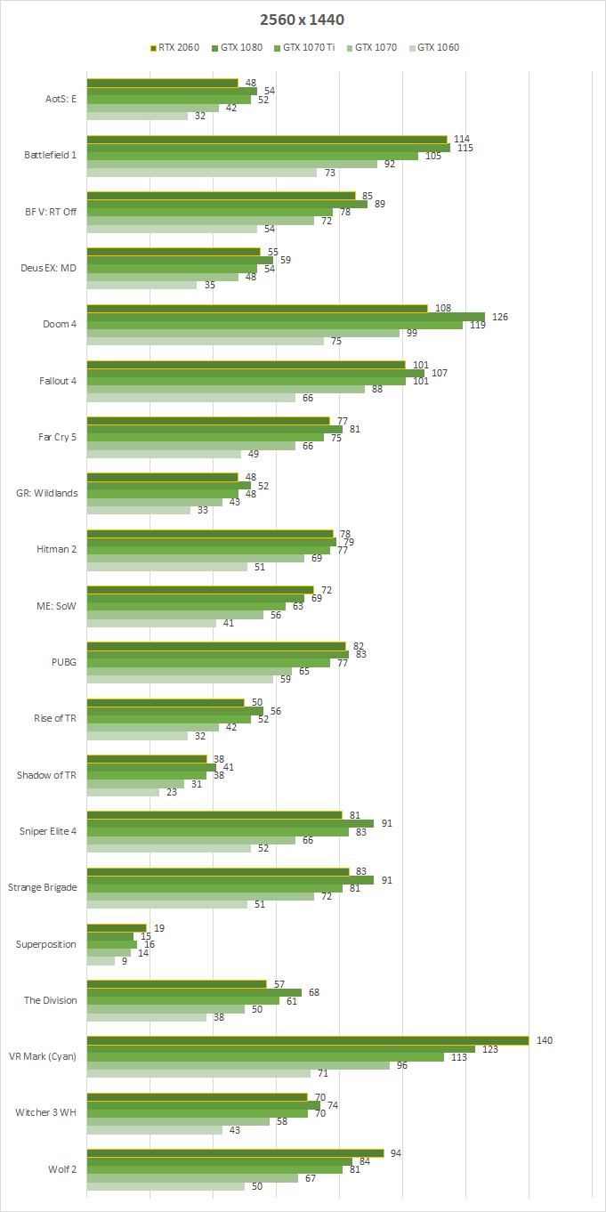 Про GeForce RTX 2060 устами NVIDIA: характеристики, цена, производительность