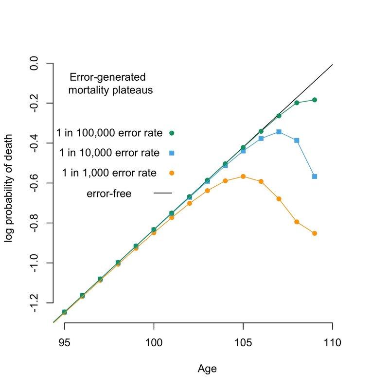 Вероятность долголетия оказалась результатом статистической ошибки