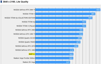 Видеокарта на 7-нм Vega 20 протестирована в Final Fantasy XV