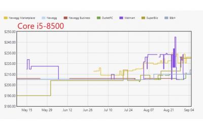 Дефицит 14-нм процессоров Intel растёт вместе с розничными ценами