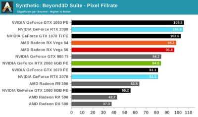 Тесты GeForce RTX 2060: а стоят ли «лучи» того?
