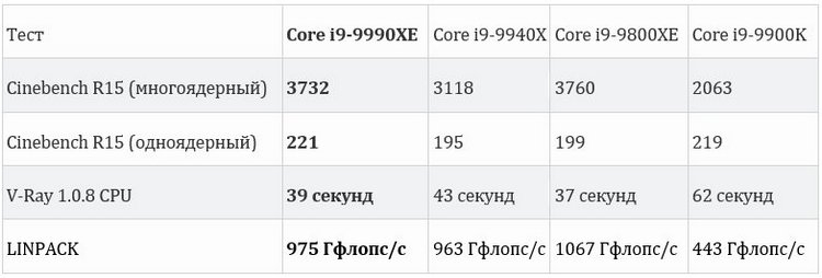 Выяснилась стоимость и уровень производительности эксклюзивного процессора IntelCore i9-9990XE