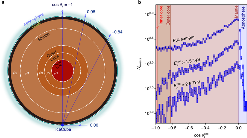 Землю взвесили при помощи нейтрино
