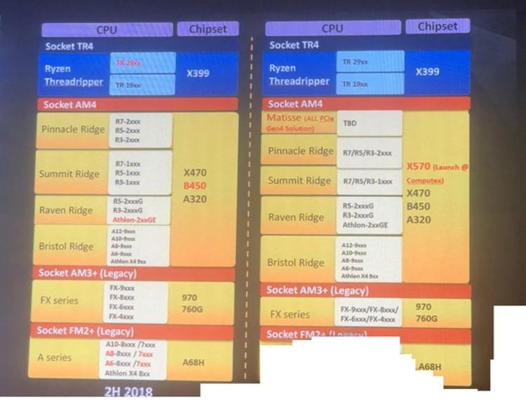 Чипсет AMD X570 получит поддержку PCIe 4.0 и может дебютировать на Computex 2019