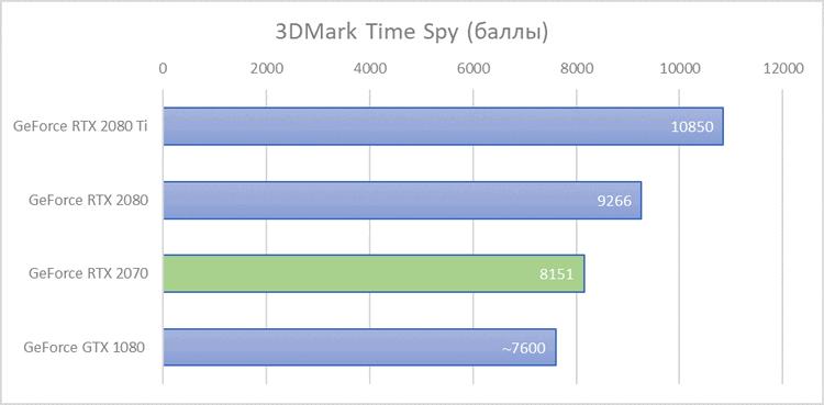 Первые результаты тестов GeForce RTX 2070: опередить GeForce GTX 1080 удалось