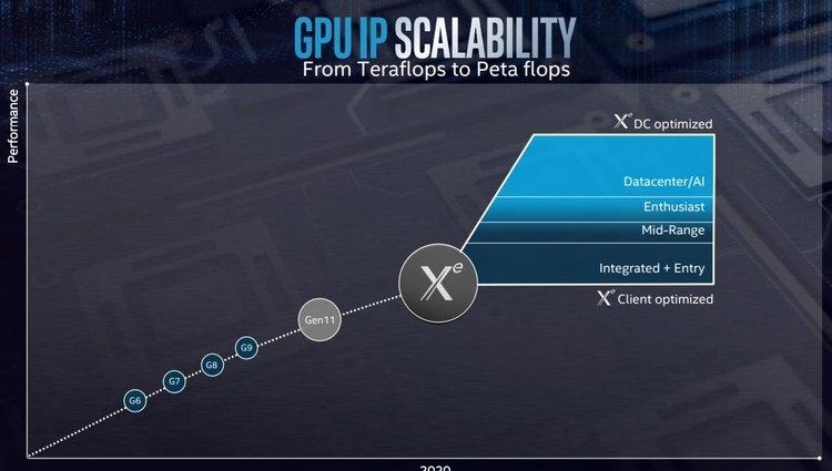 Intel Xe: будущая архитектура встроенных и дискретных графических процессоров
