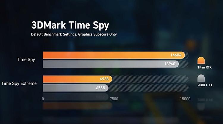 Тесты NVIDIA Titan RTX против GeForce RTX 2080 Ti: +5 % к производительности, +110 % к цене