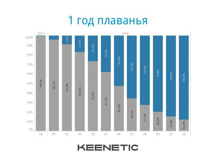 Keenetic подвела итоги года:«Интернет 4×4» и планы на будущее