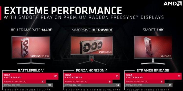AMD считает, что Radeon VII обгонит Radeon RX Vega 64 на 25%
