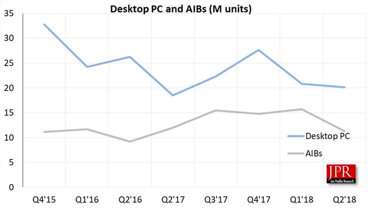 NVIDIA увеличивает отрыв от AMD на фоне общего снижения продаж дискретной графики