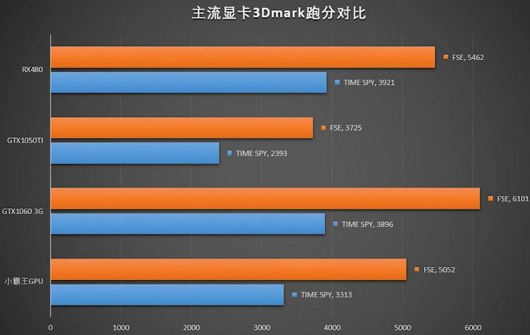 Результаты тестовполузаказной платформы AMD с ядрами Zen и графикой Vega