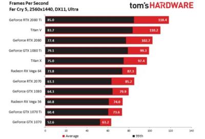 Обзоры GeForce RTX 2070: быстрее,но дороже GeForce GTX 1080