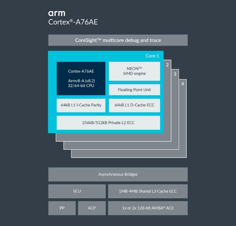 ARM Cortex-A76: высокопроизводительное ядро для мобильных устройств и ноутбуков