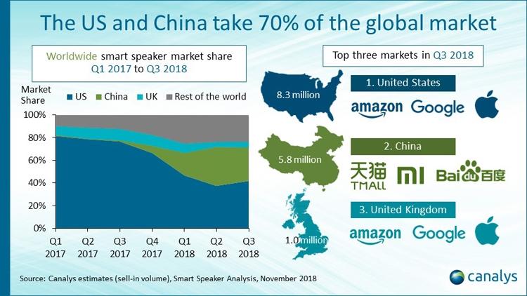 Canalys: США и Китай занимают 70 процентов рынка смарт-динамиков