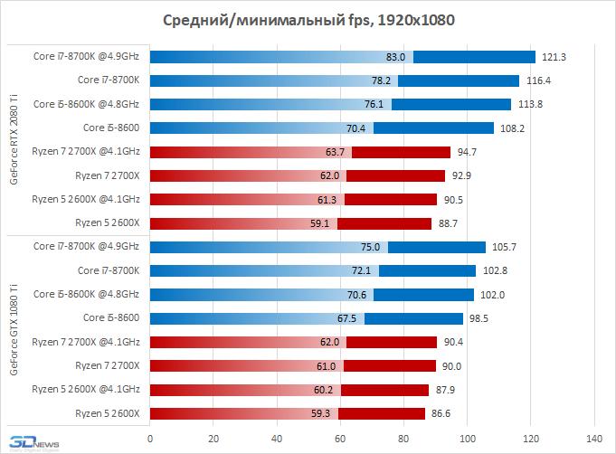 Новая статья: AMD Ryzen против Intel Core: какой процессор нужен для GeForce RTX 2080 Ti