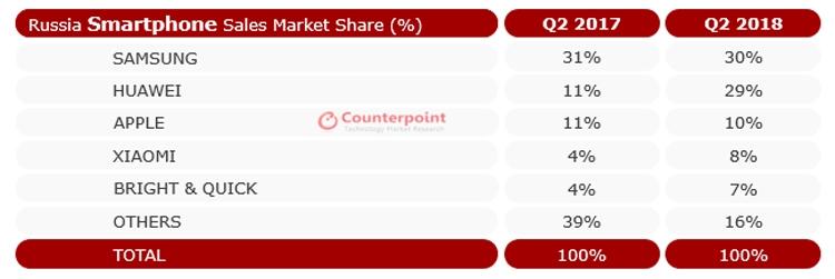 Counterpoint: Huawei близка к лидерству на рынке смартфонов России