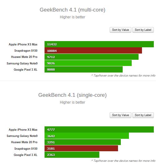 Новый чипсет Snapdragon 8150 засветился в Geekbench