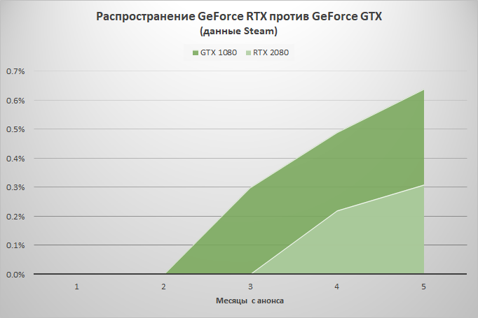 Статистика Steam: с продажами GeForce RTX что-то не заладилось