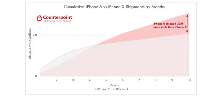 iPhone X уступил по темпам продаж аппарату iPhone 6