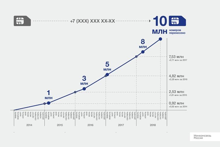 Количество перенесённых в России мобильных номеров превысило 10 млн