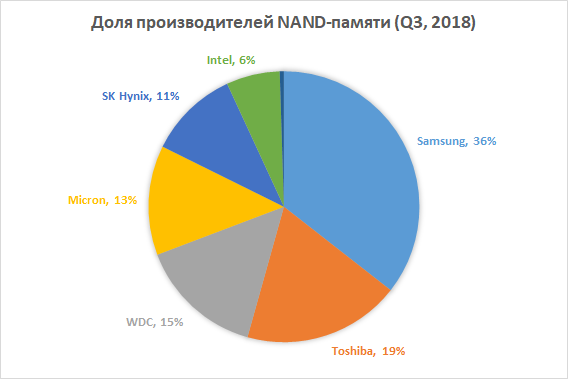 Новая статья: Итоги 2018 года: SSD-накопители